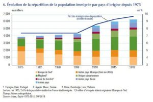 New migratory flows have emerged since the 2000s.